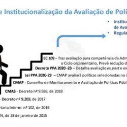 Conselho de monitoramento e avaliação do governo federal já orienta melhorias em políticas públicas