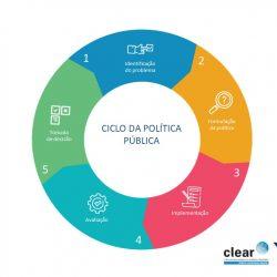 Infográfico: Ciclo da Política Pública